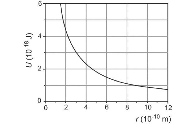 Gráfico (Foto: Reprodução/Fuvest)