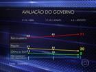 Datafolha: taxa de reprovação de Dilma é a maior da série histórica