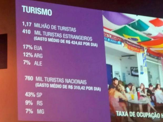 Rio divulgou balanço do turismo durante a Olimpíada (Foto: Cristina Boeckel/G1)