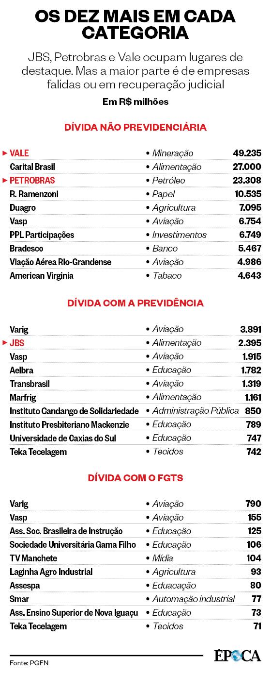 OS DEZ MAIS EM CADA CATEGORIA JBS, Petrobras e Vale ocupam lugares de destaque. Mas a maior parte é de empresas falidas ou em recuperação judicial (Foto: Fonte: PGFN)