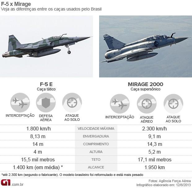 Arte diferenças entre caças da FAB Mirage x F-5 (Foto: Arte G1)