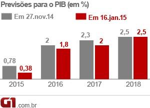 Previsão PIB (Foto: Editoria de Arte/G1)