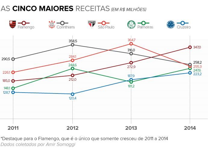 Info 5 MAIORES RECEITAS 2014 c (Foto: infoesporte)