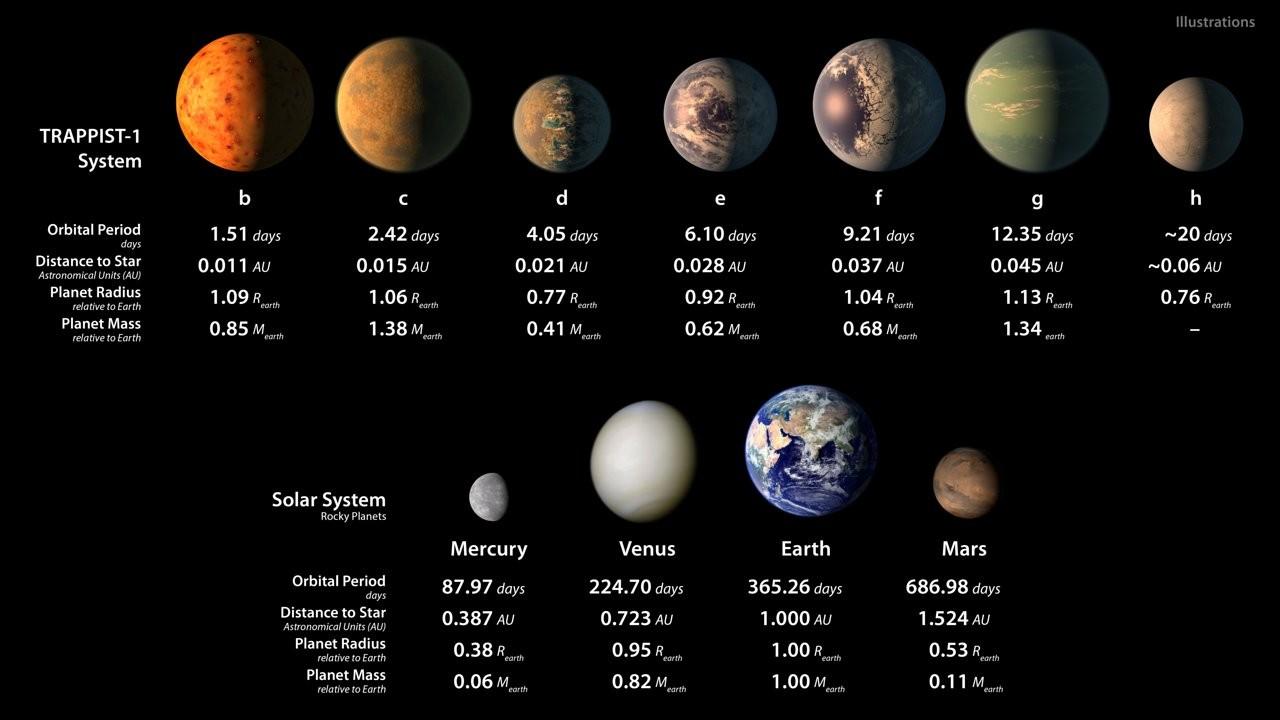 Detalhes técnicos de cada exoplaneta (Foto: NASA)
