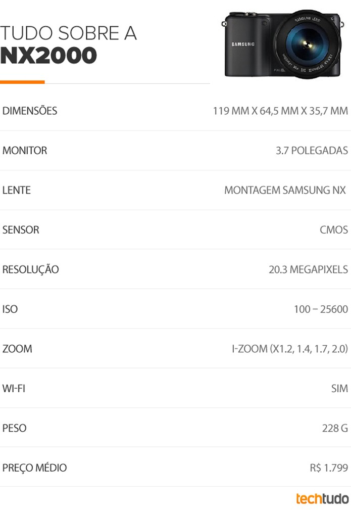 Tabela Samsung NX2000 (Foto: TechTudo/Arte)