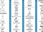 Ranking lista marcas consideradas mais autênticas pelos brasileiros