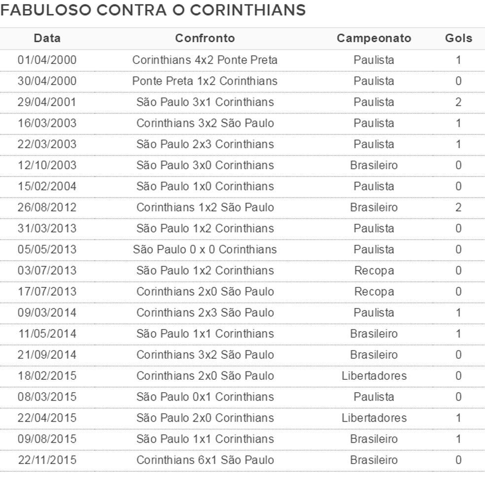Luis Fabiano contra o Corinthians (Foto: GloboEsporte.com)