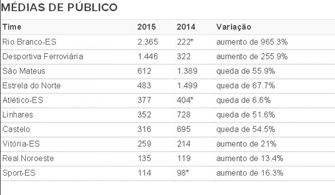 Variações das médias de público dos times do Capixabão 2015 (Foto: GloboEsporte.com)