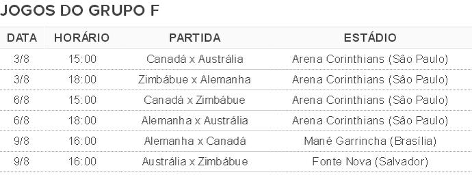 Tabela de jogos Grupo F Olimpiada futebol (Foto: Globoesporte.com)