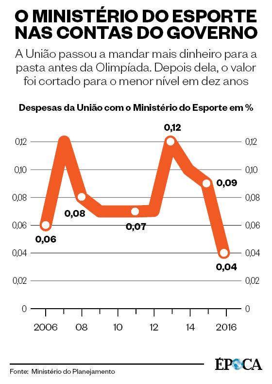 O Ministério do Esporte nas contas da União (Foto: Arte ÉPOCA)