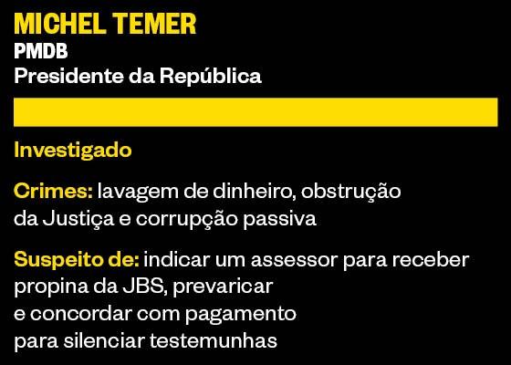 Ficha Michel Temer (Foto: ÉPOCA)