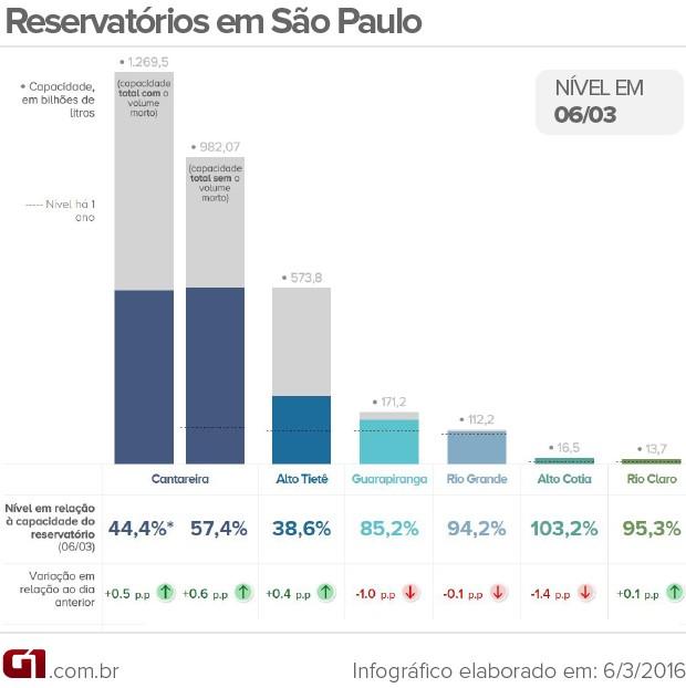 Nível dos reservatórios que abastecem a Grande São Paulo neste domingo (6) (Foto: Arte G1)