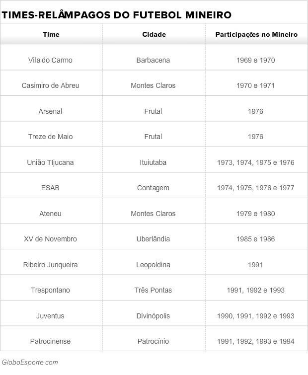 Tabela de times relâmpagos no Campeonato Mineiro (Foto: GloboEsporte.com)
