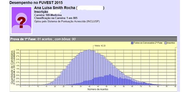 Ana Luisa Rocha, de 18 anos, foi aprovada em primeiro lugar na USP. (Foto: Reprodução)