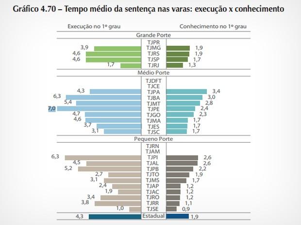Gráfico mostra tempo médio de sentenças nos tribunais de todo o Brasil (Foto: Reprodução/cnj.jus.br)