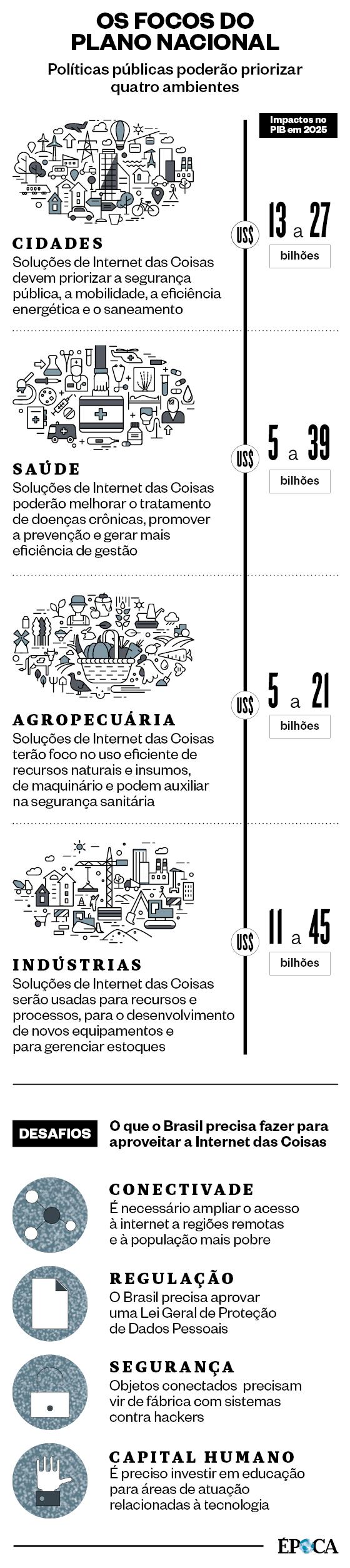 OS FOCOS DO PLANO NACIONAL Políticas públicas poderão priorizar quatro ambientes (Foto: Ilustração: Espaço Ilusório)