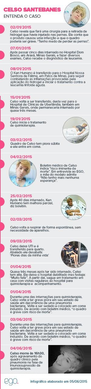 Entenda o caso - Celso Santebanes (Foto: EGO)