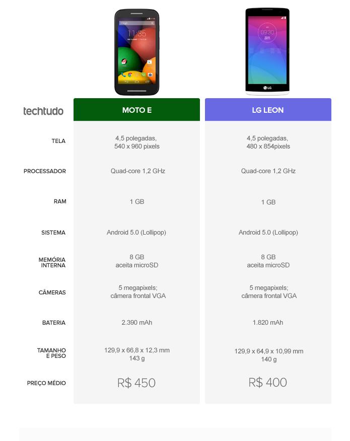 Os dois smartphones empatam por serem opções baratas e com bom desempenho (Foto: Arte/TechTudo)
