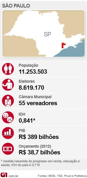 Capital paulista (Foto: Arte/G1)