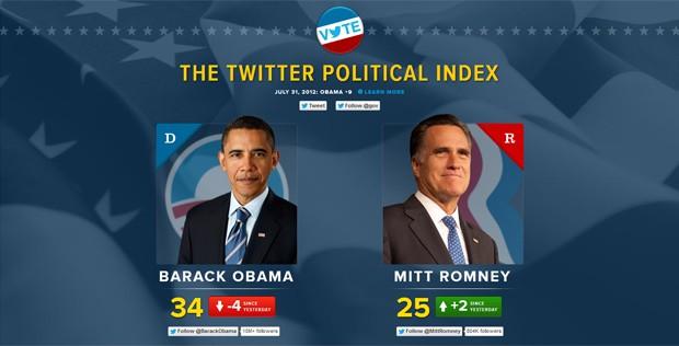O 'índice político' do Twitter, que analisa as milhões de mensagens sobre os dois candidatos na rede social (Foto: Reprodução)