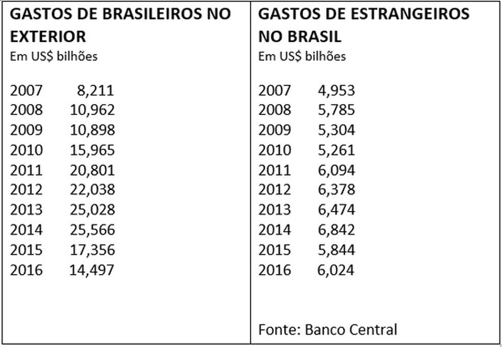Com d lar caro gasto de brasileiros no exterior em 2016 o menor em 7 anos economia g1 for Batepapo uol com br brasileiros no exterior
