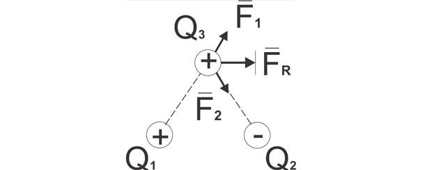 Princípio da superposição (Foto: Reprodução)