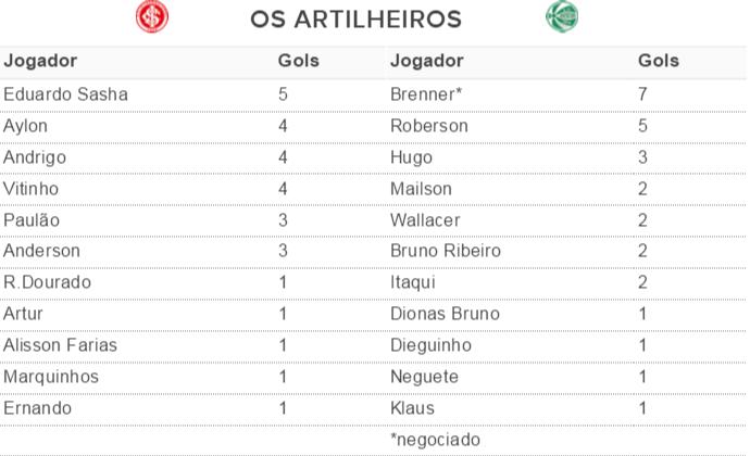 tabela, artilheiros, inter, juventude, gauchão, 2016 (Foto: Reprodução)