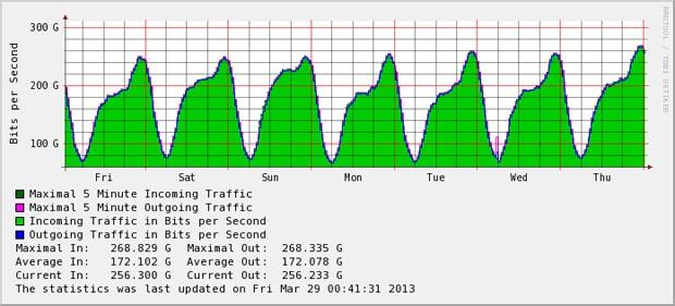Legenda: Ponto de interconexão em Hong Kong também foi atacado. Volume médio de dados foi maior no sábado e no domingo ('Sat' e 'Sun'), ficando maior parte do dia acima de 200 Gbps, mas não houve alteração nos picos. (Foto: Reprodução)