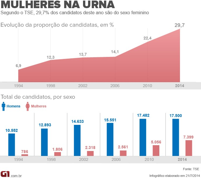 Evolução da proporção de candidatas, em %