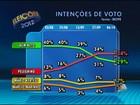 Pelegrino tem 43% dos votos válidos e ACM Neto, 37%, diz Ibope em Salvador