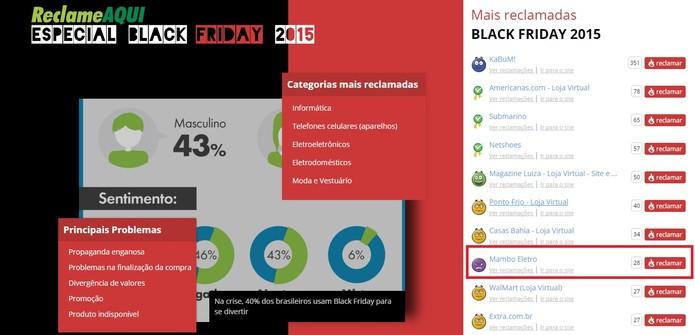 Mambo Eletro aparece no ranking de reclamações da Black Friday no Reclame Aqui (Foto: Reprodução/Reclame Aqui)