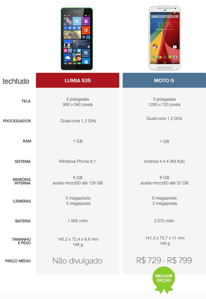Tabela com as configurações do Lumia 535 e Moto G (Foto: Arte/TechTudo)
