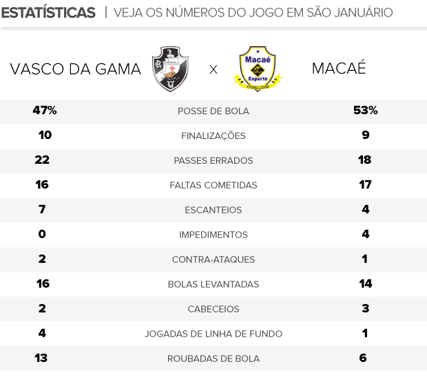 arte estatísticas jogo Vasco x Macaé (Foto: Editoria de Arte)