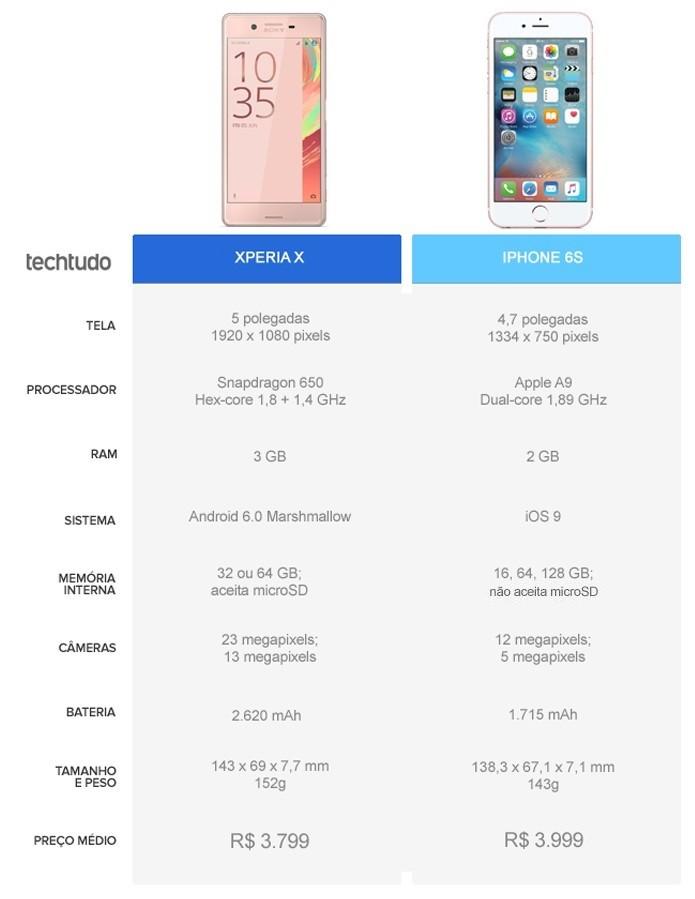 Tabela comparativa entre Xperia X e iPhone 6S (Foto: Arte/TechTudo)