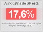 Produção da indústria cai em 13 de 14 locais em abril, diz IBGE