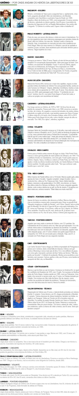 1983 grêmio 30 anos libertadores info por onde anda (Foto: Editoria de Arte/Globoesporte.com)