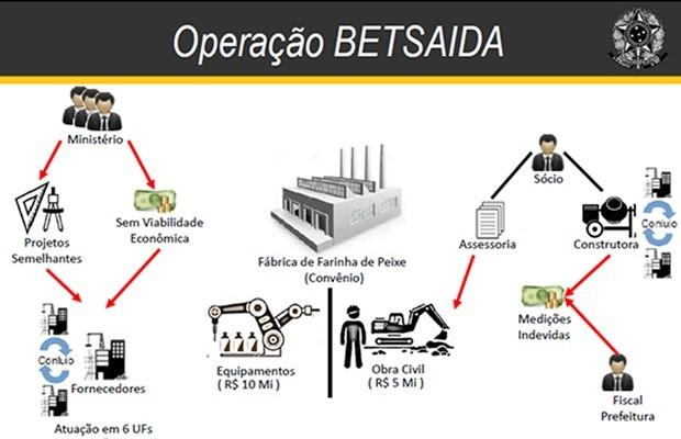Imagem mostra esquema investigado no extinto Ministério da Pesca, em Goiás (Foto: Divulgação/CGU-GO)