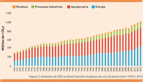 Gráfico de evolução das emissões de gases de efeito estufa do Brasil sem considerar desmatamento (Foto: SEEG/OC)