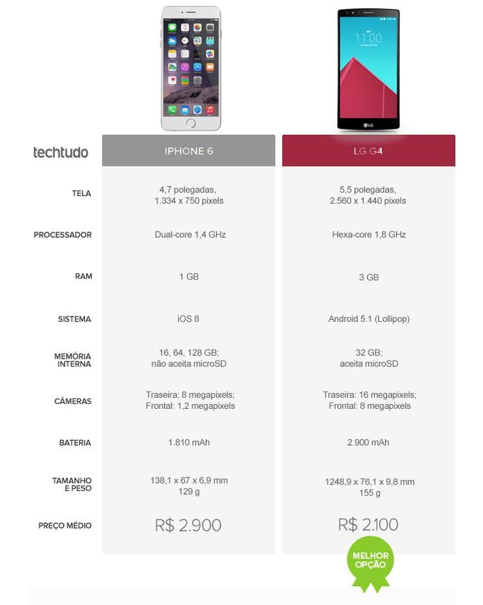 Tabela comparativo de especificações entre o iPhone 6 e o LG G4 (Foto: Arte/TechTudo)