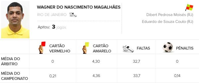 Infos de arbitragem Rodada #14 - Wagner do Nascimento Magalhães (Foto: Arte / Globoesporte.com)