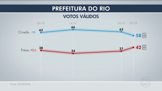 Datafolha, votos válidos: Crivella tem 58% e Freixo, 42%