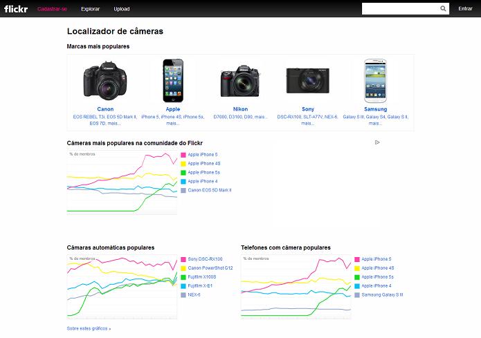 Este é o site de câmeras do Flickr (Foto: Thiago Barros/TechTudo) (Foto: Este é o site de câmeras do Flickr (Foto: Thiago Barros/TechTudo))