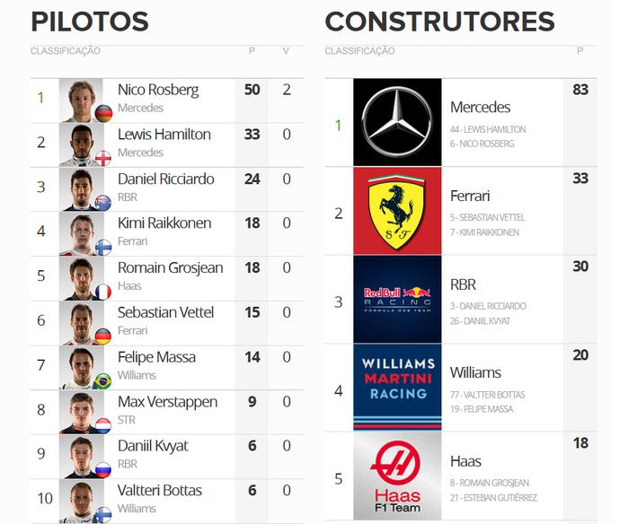 Classificação do campeonato após o GP do Bahrein (Foto: GloboEsporte.com)