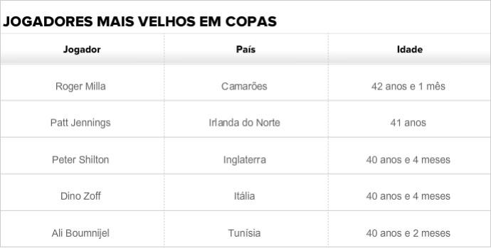 Jogadores mais velhos em Copas (Foto: GloboEsporte.com)