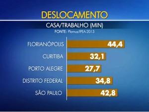 Morador de Florianópolis leva, em média, 44 minutos da casa ao trabalho (Foto: Reprodução/RBS TV)