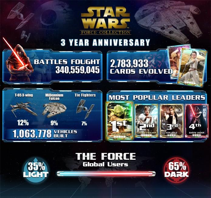 Konami divulga balanço de Star Wars The Force Collection (Foto: Divulgação/Konami)