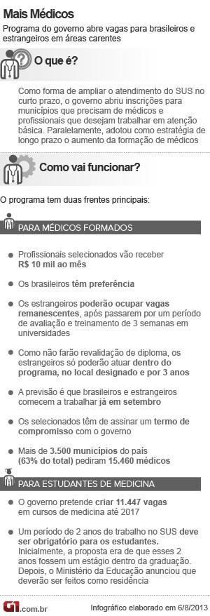 Info Mais Médicos V5 6.8 (Foto: Editoria de Arte/G1)