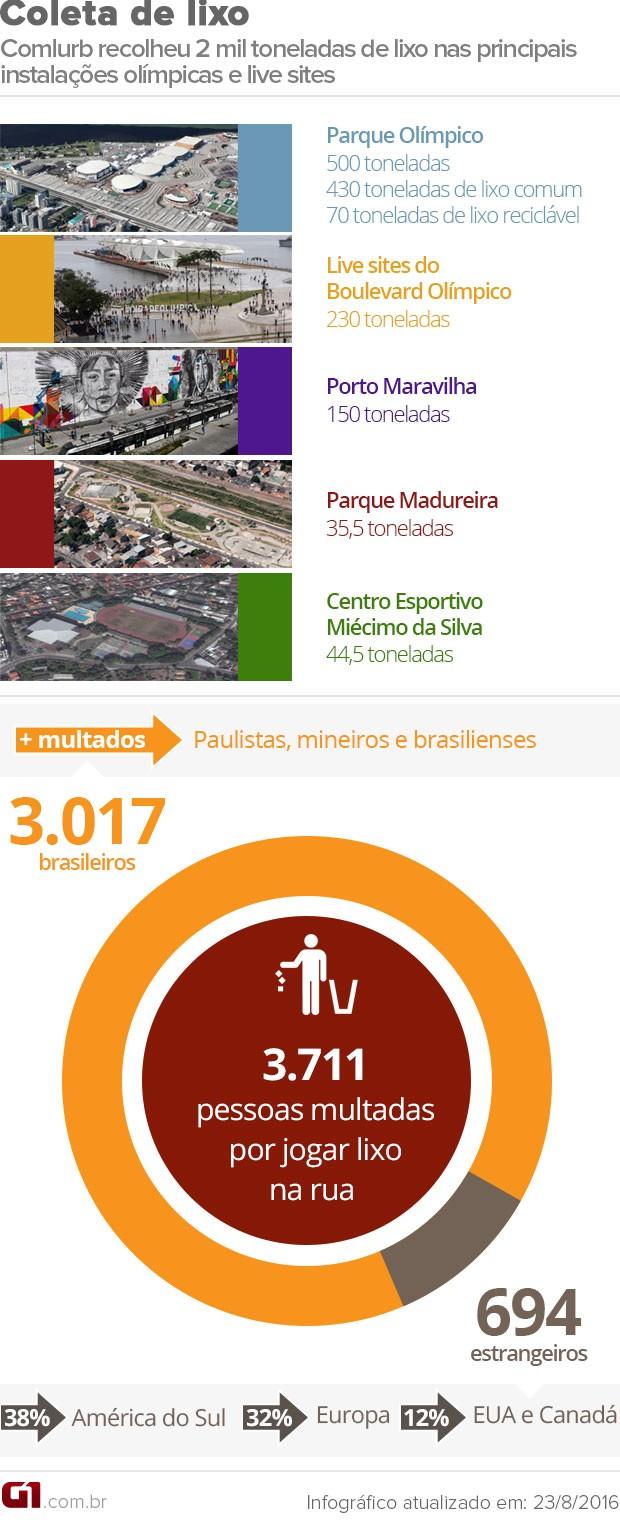 Arte com balanço do número da coleta de lixo durante a Olimpíada do Rio (Foto: Editoria de Arte/G1)