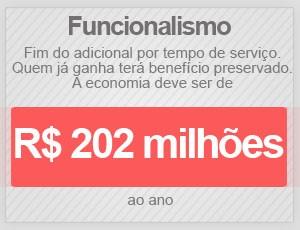 Funcionalismo (Foto: Editoria de Arte/G1)