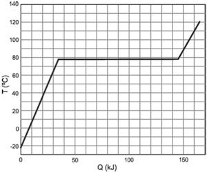 Gráfico de temperatura e calor (Foto: Reprodução/Fuvest)